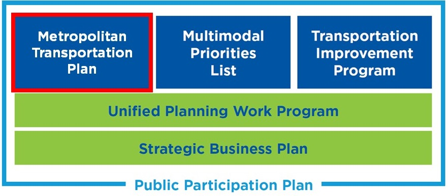 MTP Core Products Table; MTP, Multimodal Priorities List, TIP, UPWP, Strategic Business Plan. Public Participation Plan