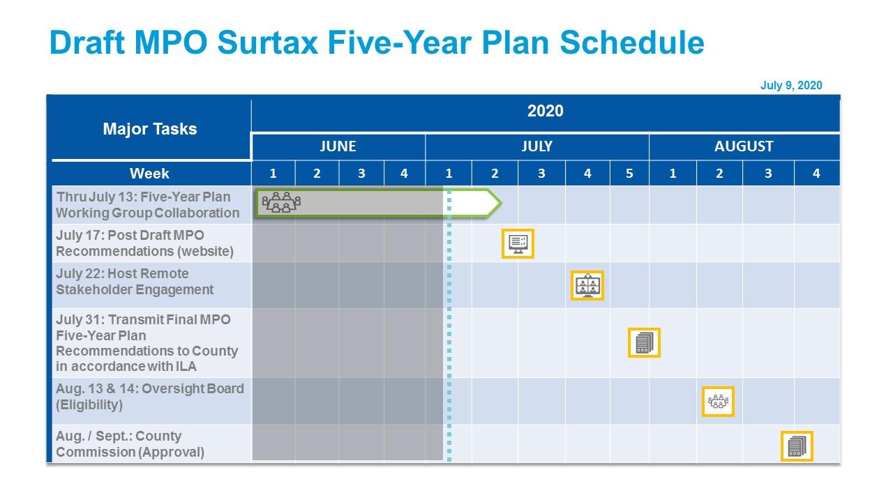 5YP Schedule