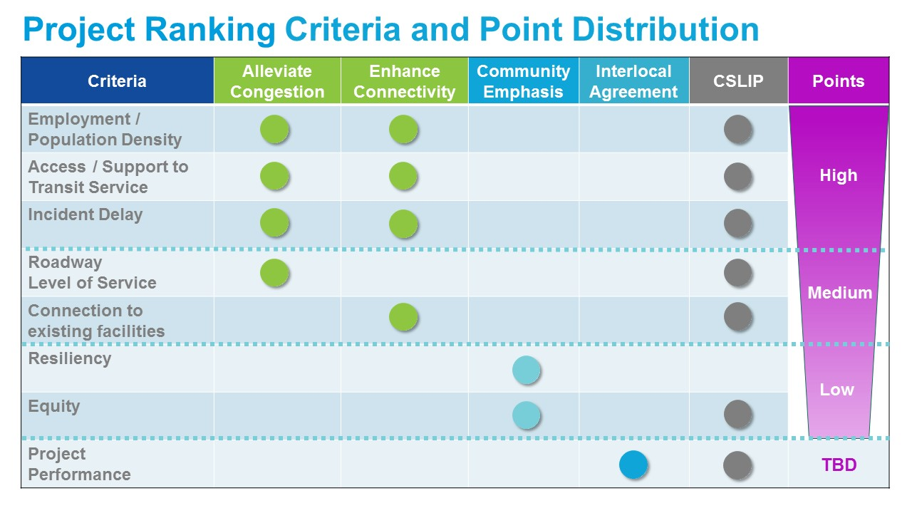 Criteria and Points