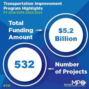 MPO Highlights: TIP Corner