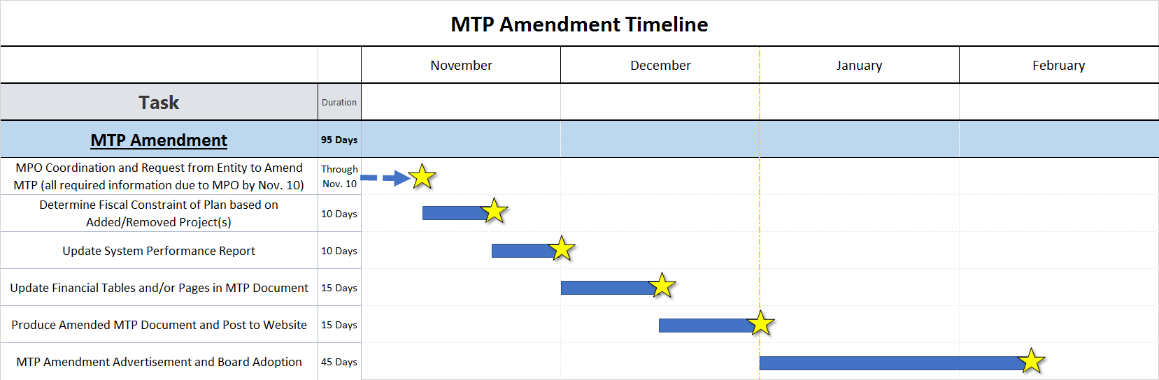 2045 MTP Amendment Timeline